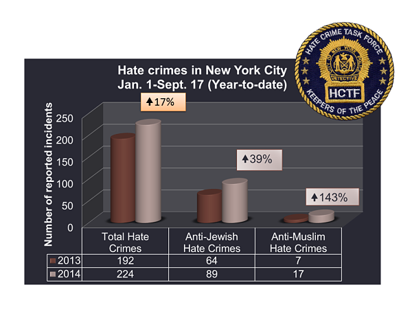 Chart from Jewish Community Relations Council shows rise in reported hate crimes.